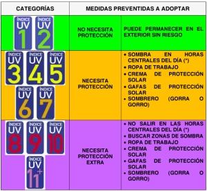 Microsoft Word - 06-El indice ultravioleta en el ambito labora_C